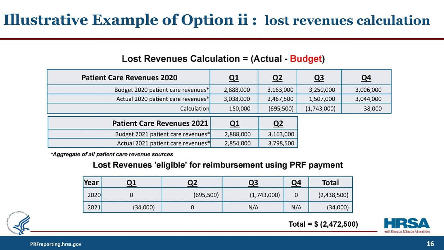 USING YOUR BUDGET FOR CALCULATING LOST REVENUES FOR PRF REPORTING
